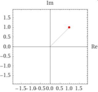 Analisi Matematica - z=(1+i) - Posizione nel piano complesso - AM012-01
