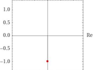 Analisi Matematica - z=i^-1 - Posizione nel piano complesso - AM011-03