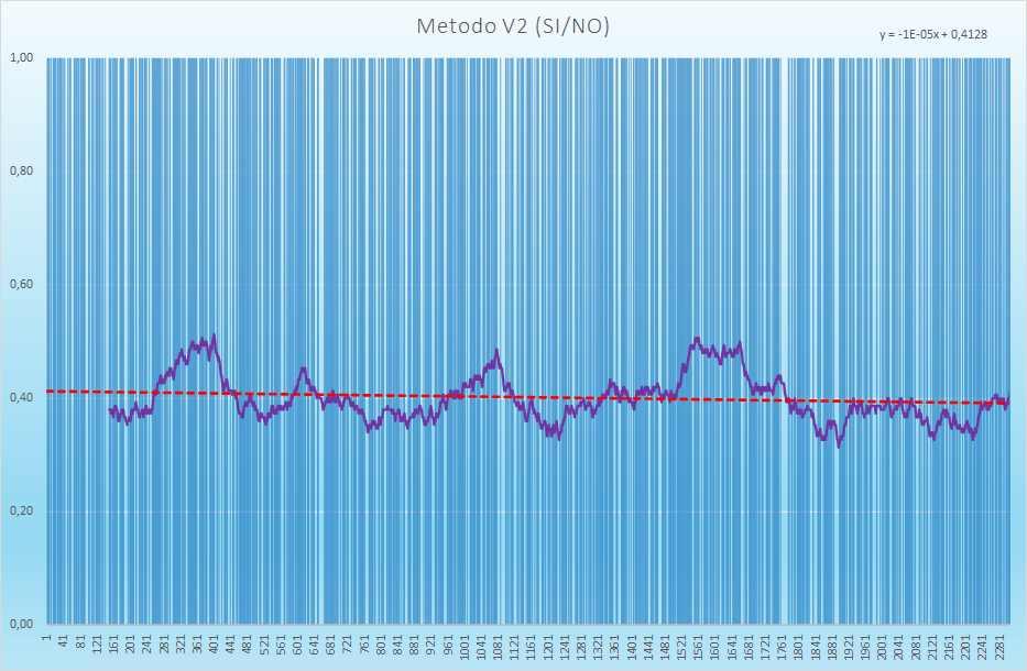 Andamento degli esiti positivi - Aggiornato all'estrazione precedente il 23 Marzo 2021
