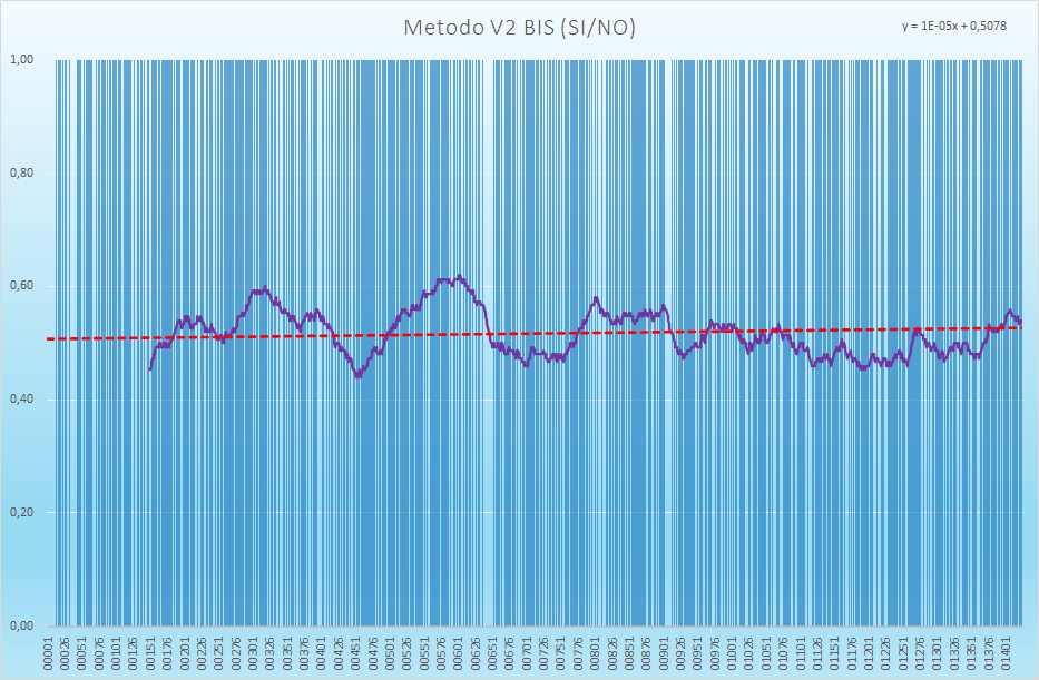 Andamento numero di esiti positivi V2BIS - Aggiornato all'estrazione precedente il 1 Aprile 2021