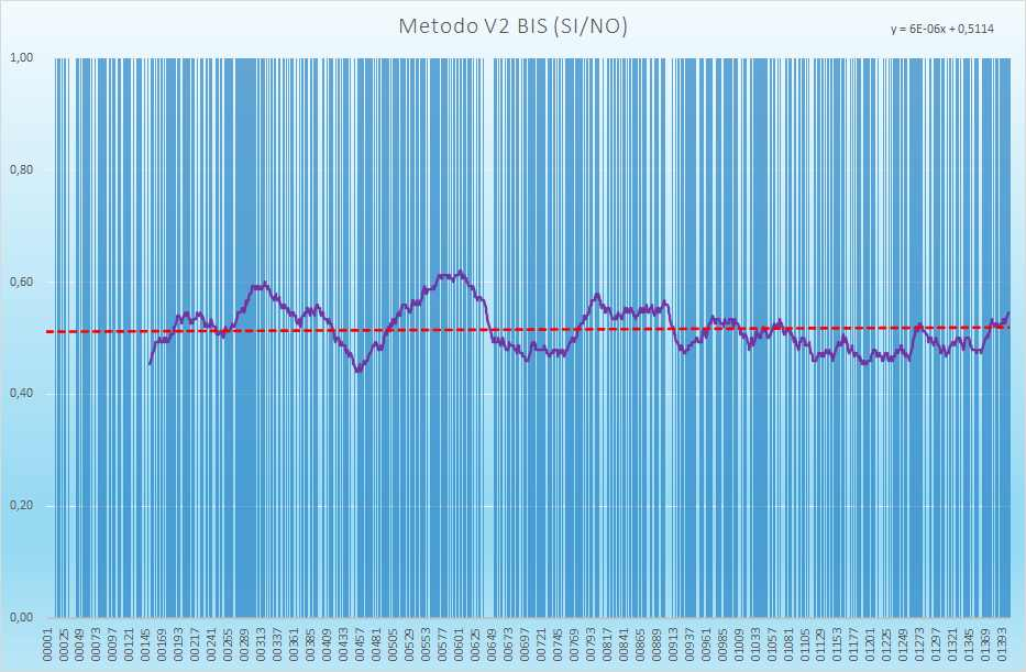 Andamento numero di esiti positivi V2BIS - Aggiornato all'estrazione precedente il 20 Marzo 2021