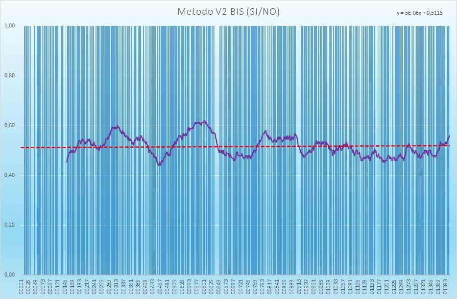 Andamento numero di esiti positivi V2BIS - Aggiornato all'estrazione precedente il 23 Marzo 2021