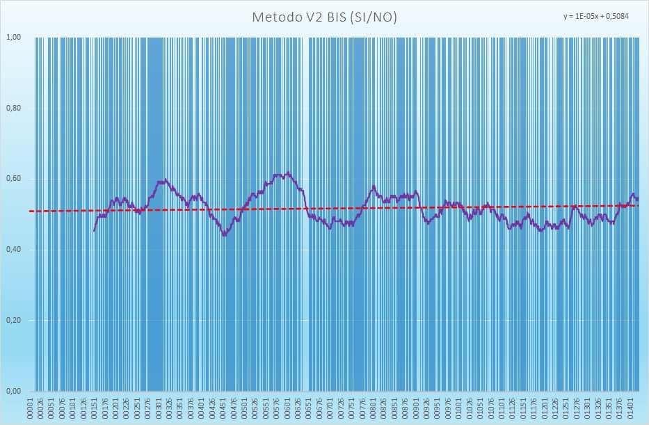 Andamento numero di esiti positivi V2BIS - Aggiornato all'estrazione precedente il 30 Marzo 2021