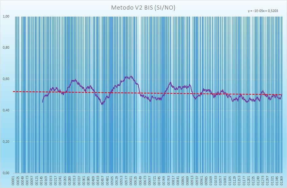 Andamento numero di esiti positivi V2BIS - Aggiornato all'estrazione precedente il 4 Marzo 2021