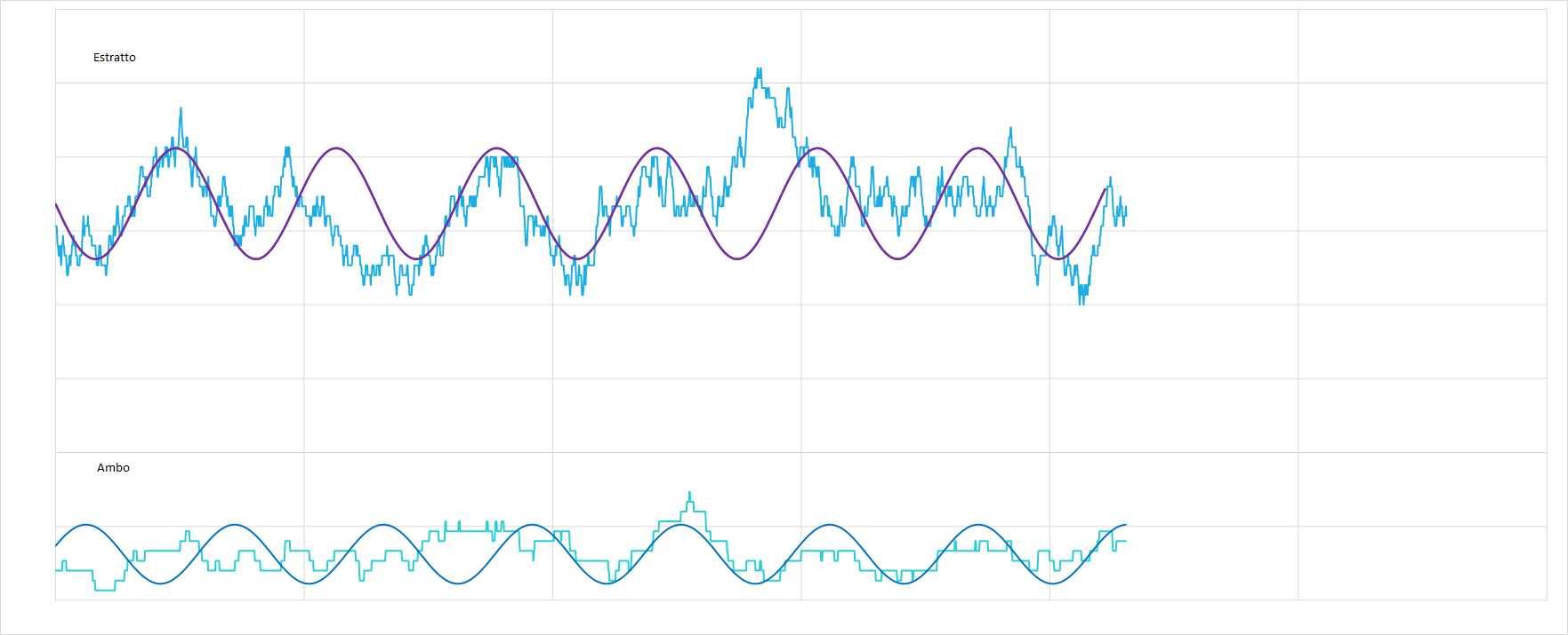 Ipotetico andamento sinusoidale interpolante per le medie dell'estratto e dell'ambo - Aggiornato all'estrazione precedente il 20 Marzo 2021