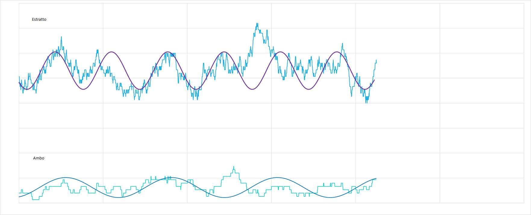 Ipotetico andamento sinusoidale interpolante per le medie dell'estratto e dell'ambo - Aggiornato all'estrazione precedente il 4 Marzo 2021