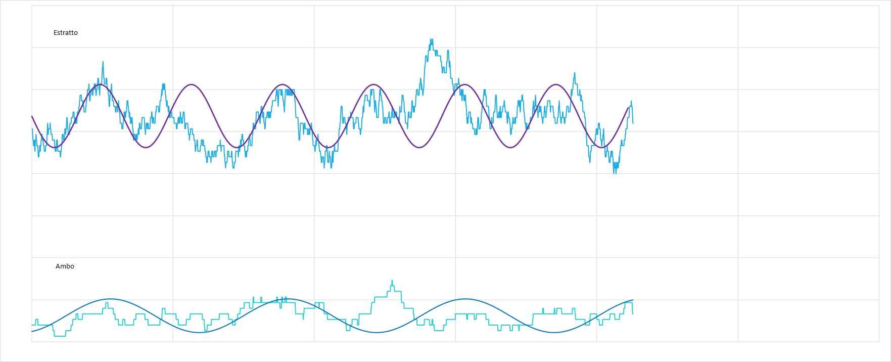 Ipotetico andamento sinusoidale interpolante per le medie dell'estratto e dell'ambo - Aggiornato all'estrazione precedente il 6 Marzo 2021