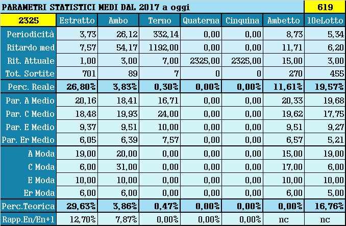Parametri statistici medi - Percentuali relative aggiornate all'estrazione precedente il 1 Aprile 2021