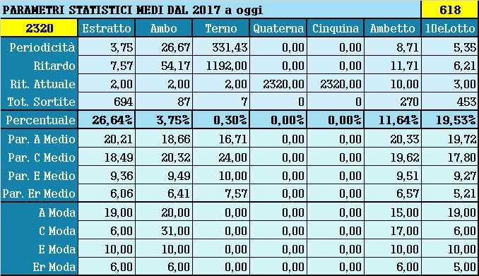 Parametri statistici medi - Percentuali relative aggiornate all'estrazione precedente il 30 Marzo 2021