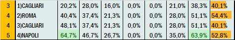 Percentuali Previsione 010421