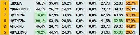 Percentuali Previsione 060321