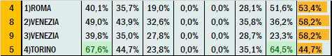 Percentuali Previsione 200321