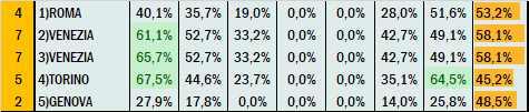 Percentuali Previsione 230321