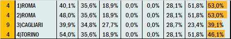 Percentuali Previsione 250321