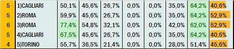 Percentuali Previsione 300321