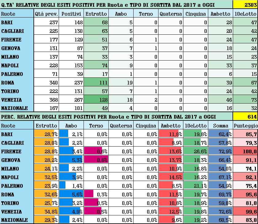 Performance per Ruota - Percentuali relative aggiornate all'estrazione precedente il 20 Marzo 2021