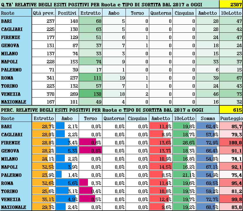 Performance per Ruota - Percentuali relative aggiornate all'estrazione precedente il 23 Marzo 2021