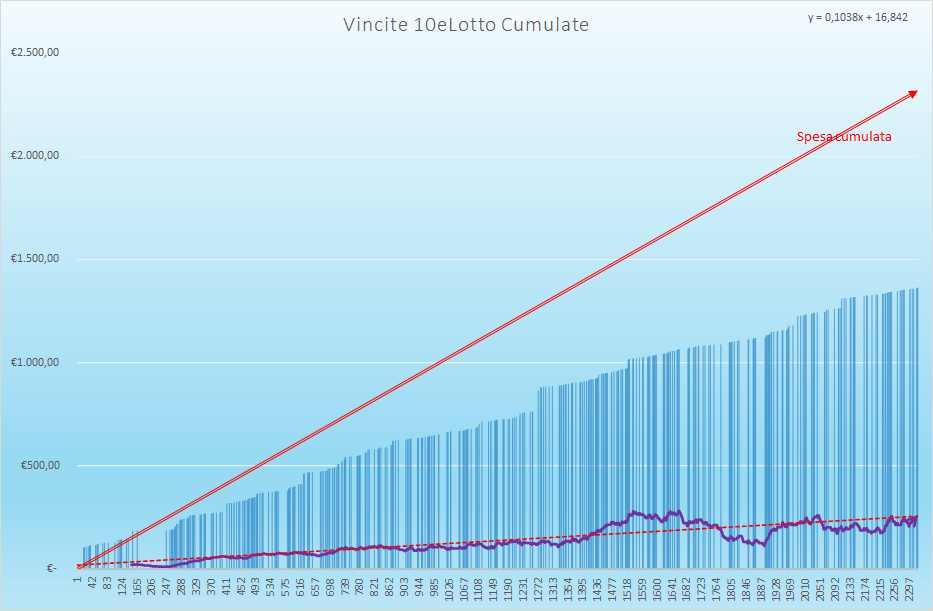 Vincite 10eLotto Cumulate - Aggiornate all'estrazione precedente il 30 Marzo 2021