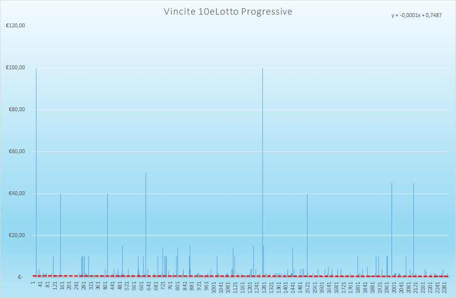 Vincite 10eLotto Progressive - Aggiornate all'estrazione precedente il 20 Marzo 2021