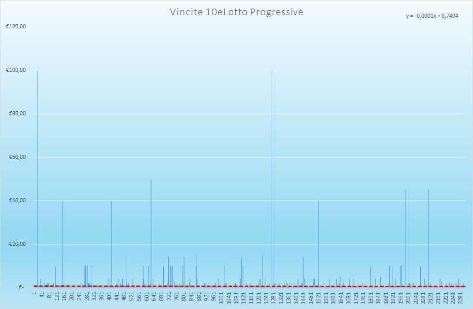 Vincite 10eLotto Progressive - Aggiornate all'estrazione precedente il 23 Marzo 2021