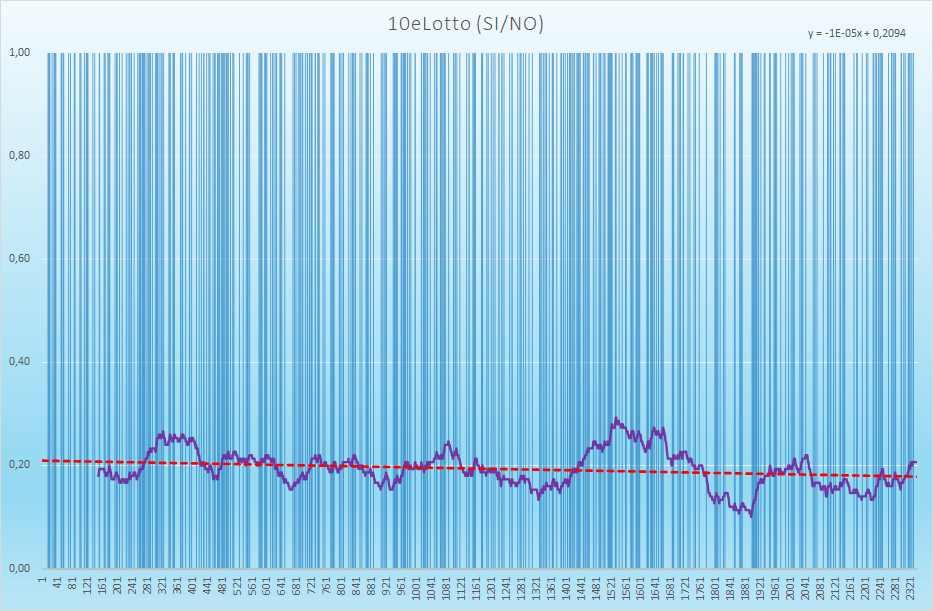 10eLotto andamento esiti positivi - Aggiornato all'estrazione precedente il 10 Aprile 2021