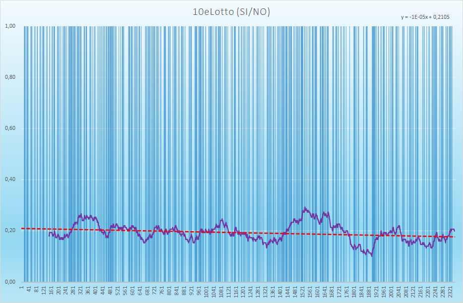 10eLotto andamento esiti positivi - Aggiornato all'estrazione precedente il 15 Aprile 2021