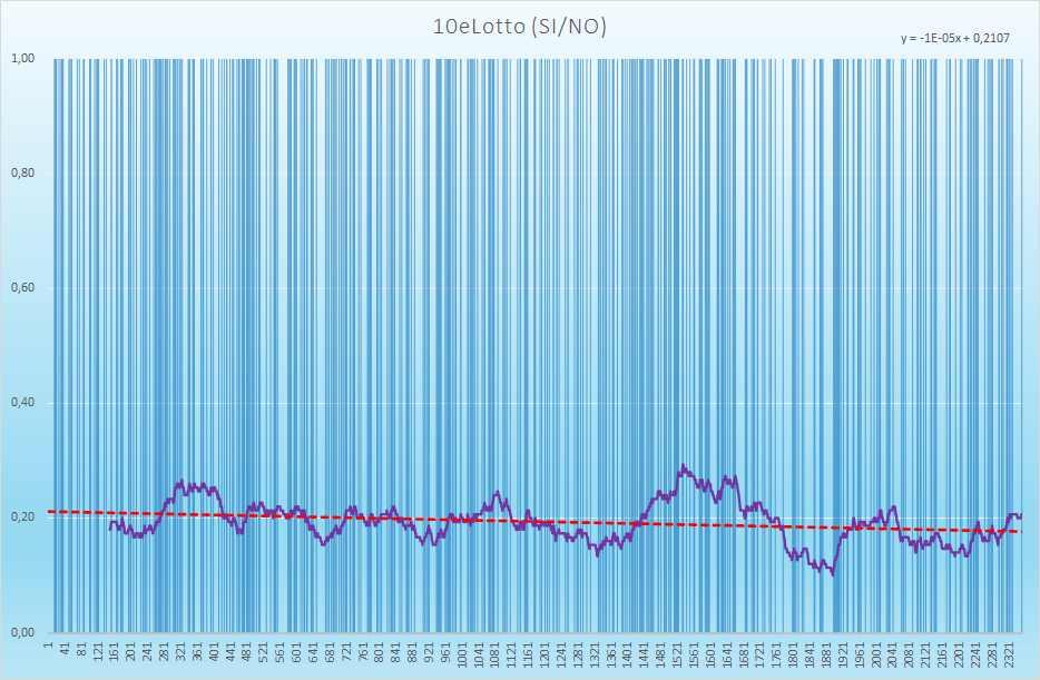 10eLotto andamento esiti positivi - Aggiornato all'estrazione precedente il 20 Aprile 2021