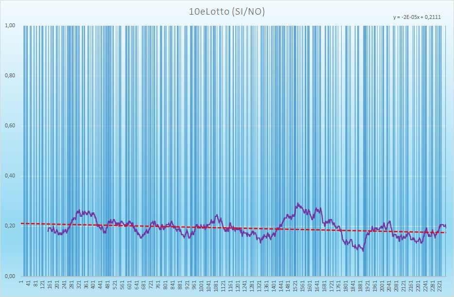 10eLotto andamento esiti positivi - Aggiornato all'estrazione precedente il 22 Aprile 2021