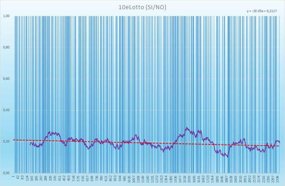 10eLotto andamento esiti positivi - Aggiornato all'estrazione precedente il 24 Aprile 2021