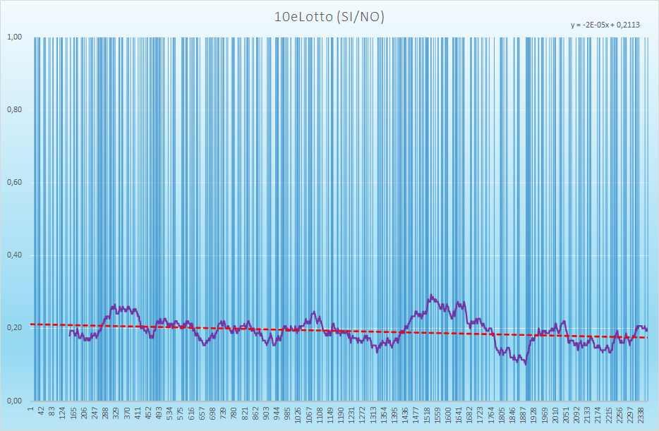 10eLotto andamento esiti positivi - Aggiornato all'estrazione precedente il 27 Aprile 2021