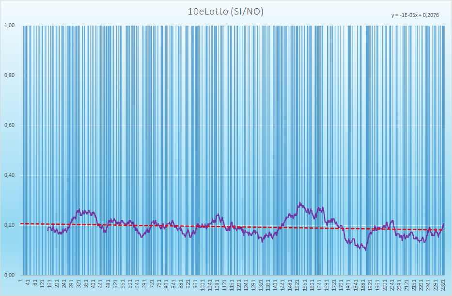 10eLotto andamento esiti positivi - Aggiornato all'estrazione precedente il 3 Aprile 2021