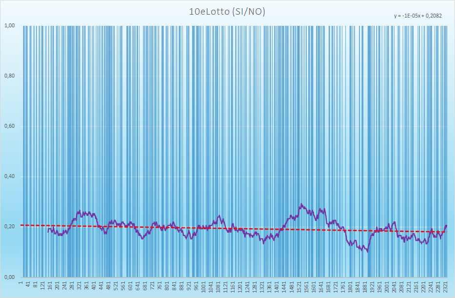 10eLotto andamento esiti positivi - Aggiornato all'estrazione precedente il 6 Aprile 2021
