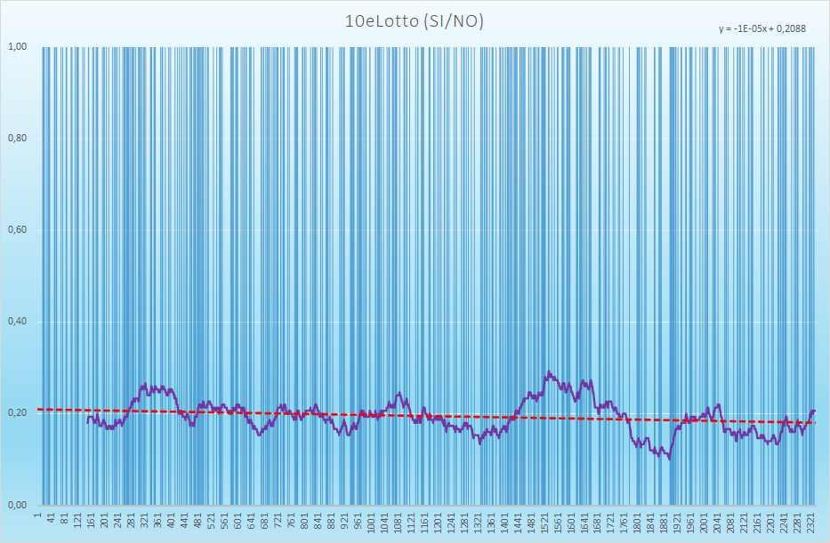 10eLotto andamento esiti positivi - Aggiornato all'estrazione precedente il 8 Aprile 2021