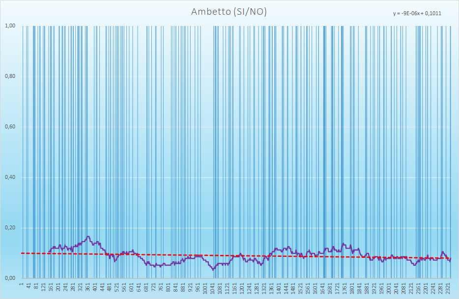 Ambetto andamento esiti positivi - Aggiornato all'estrazione precedente il 10 Aprile 2021