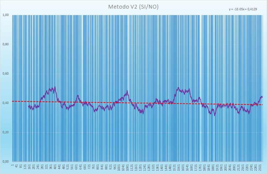 Andamento degli esiti positivi - Aggiornato all'estrazione precedente il 15 Aprile 2021