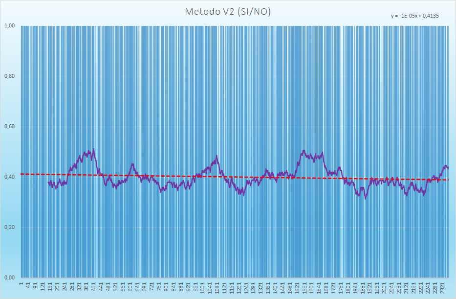 Andamento degli esiti positivi - Aggiornato all'estrazione precedente il 20 Aprile 2021