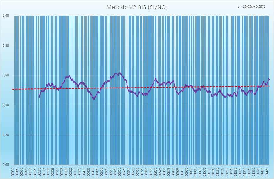 Andamento numero di esiti positivi V2BIS - Aggiornato all'estrazione precedente il 10 Aprile 2021