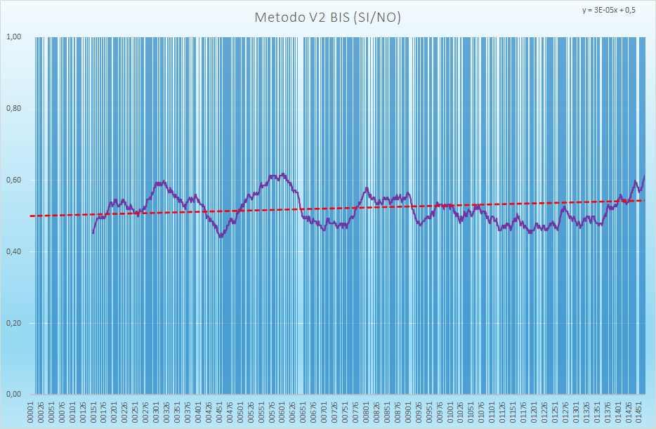 Andamento numero di esiti positivi V2BIS - Aggiornato all'estrazione precedente il 27 Aprile 2021