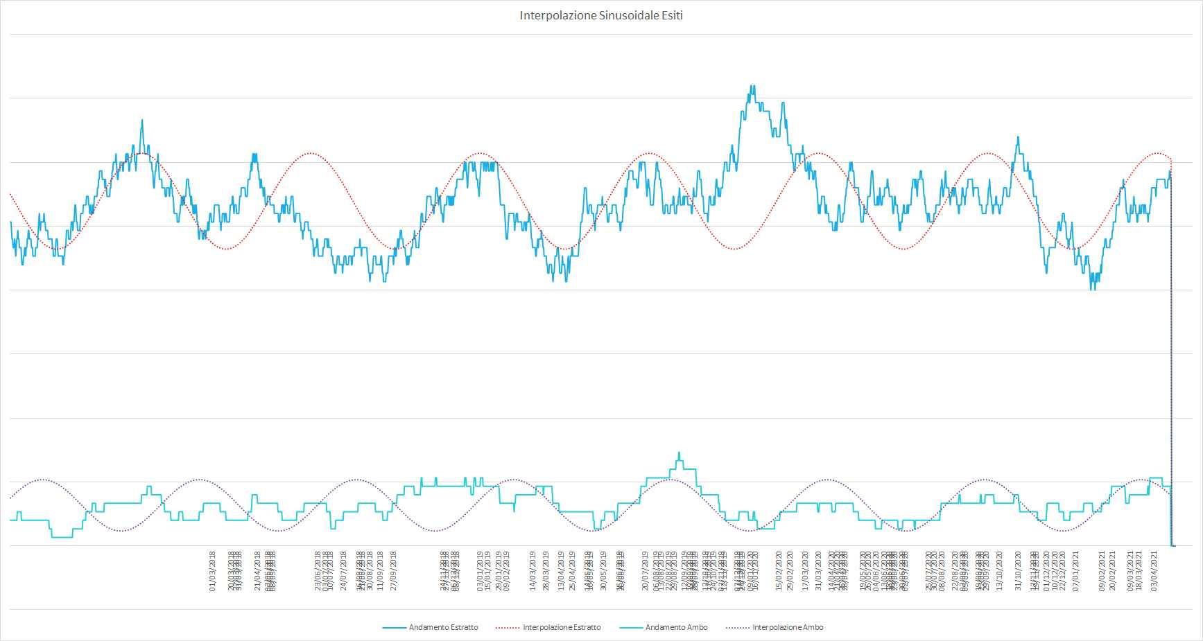 Ipotetico andamento sinusoidale interpolante per le medie dell'estratto e dell'ambo - Aggiornato all'estrazione precedente il 24 Aprile 2021