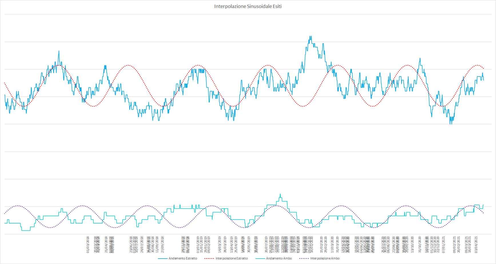 Ipotetico andamento sinusoidale interpolante per le medie dell'estratto e dell'ambo - Aggiornato all'estrazione precedente il 27 Aprile 2021