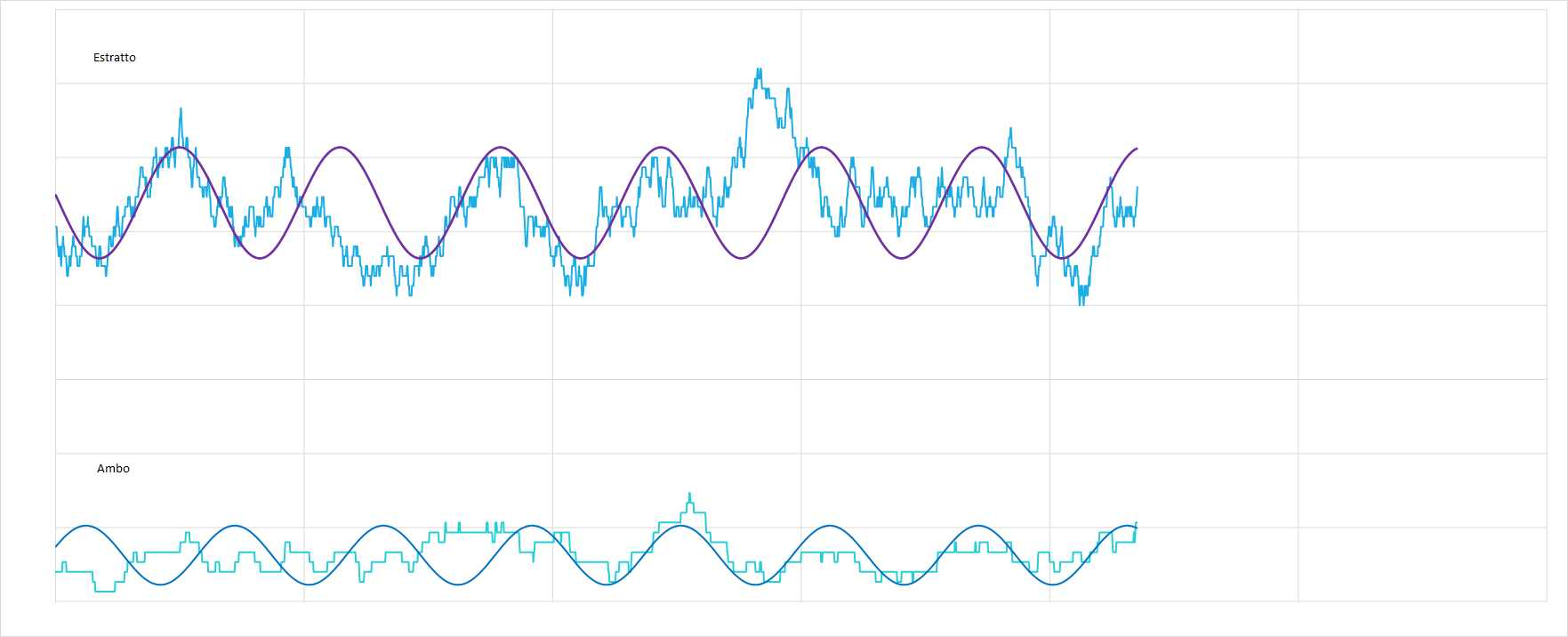 Ipotetico andamento sinusoidale interpolante per le medie dell'estratto e dell'ambo - Aggiornato all'estrazione precedente il 3 Aprile 2021