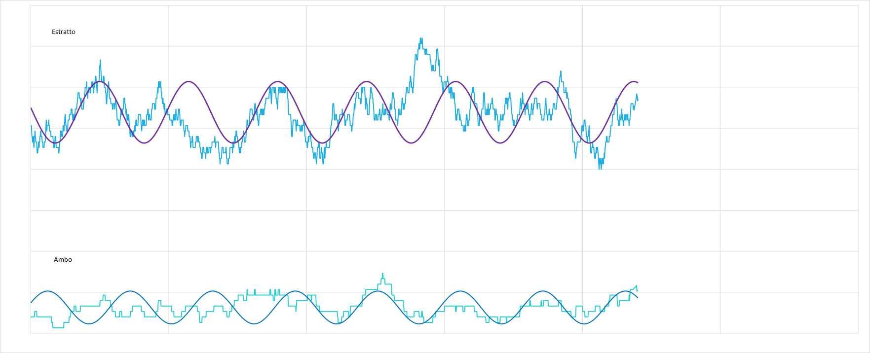 Ipotetico andamento sinusoidale interpolante per le medie dell'estratto e dell'ambo - Aggiornato all'estrazione precedente il 6 Aprile 2021