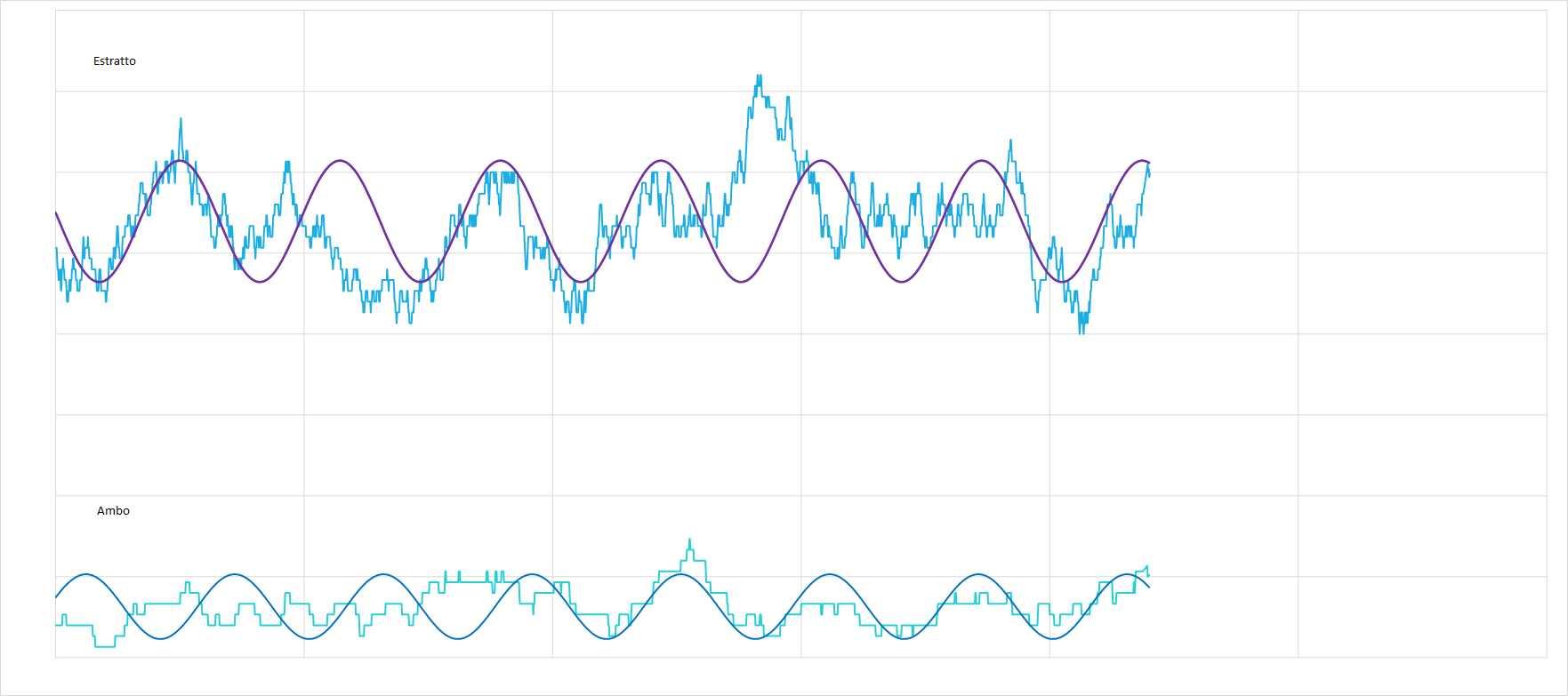 Ipotetico andamento sinusoidale interpolante per le medie dell'estratto e dell'ambo - Aggiornato all'estrazione precedente il 8 Aprile 2021