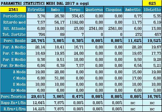 Parametri statistici medi - Percentuali relative aggiornate all'estrazione precedente il 10 Aprile 2021