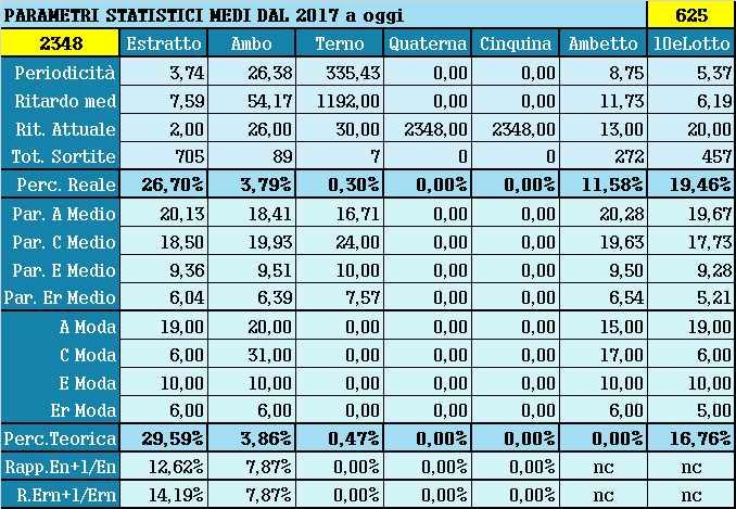 Parametri statistici medi - Percentuali relative aggiornate all'estrazione precedente il 15 Aprile 2021
