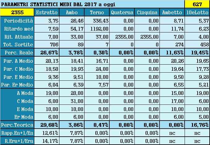 Parametri statistici medi - Percentuali relative aggiornate all'estrazione precedente il 20 Aprile 2021