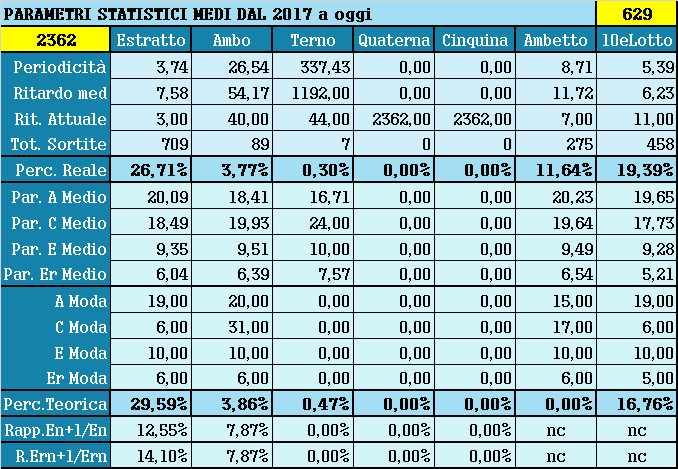 Parametri statistici medi - Percentuali relative aggiornate all'estrazione precedente il 24 Aprile 2021