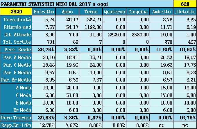 Parametri statistici medi - Percentuali relative aggiornate all'estrazione precedente il 3 Aprile 2021