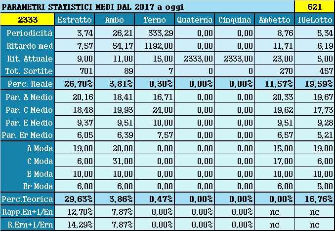 Parametri statistici medi - Percentuali relative aggiornate all'estrazione precedente il 6 Aprile 2021