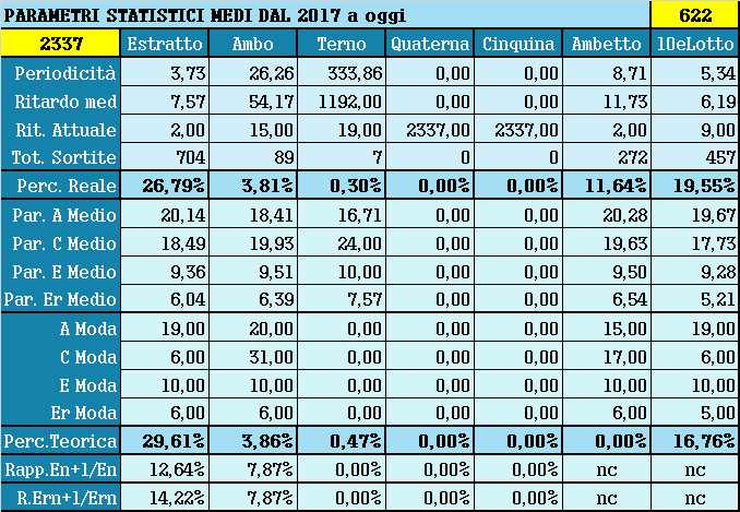 Parametri statistici medi - Percentuali relative aggiornate all'estrazione precedente il 8 Aprile 2021